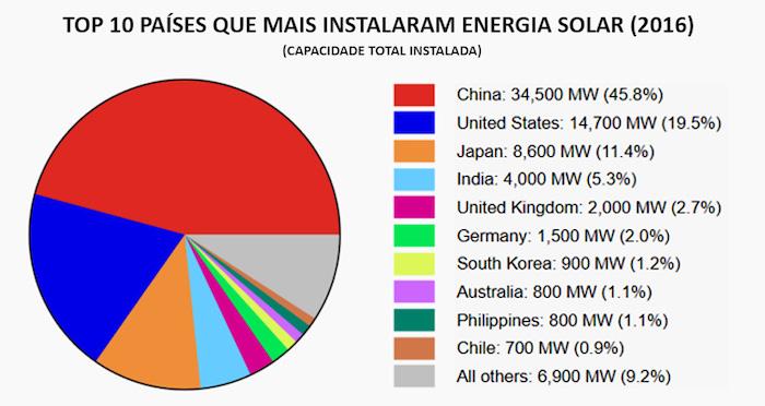 gráfico dos países que utilizam a energia solar