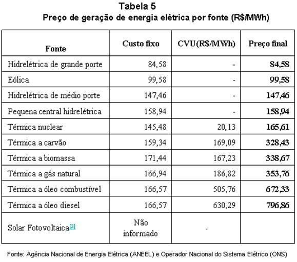 tabela de custo diferentes energias
