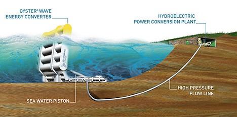 usina de ondas dentro da água do mar e a usina transformadora de energia na praia