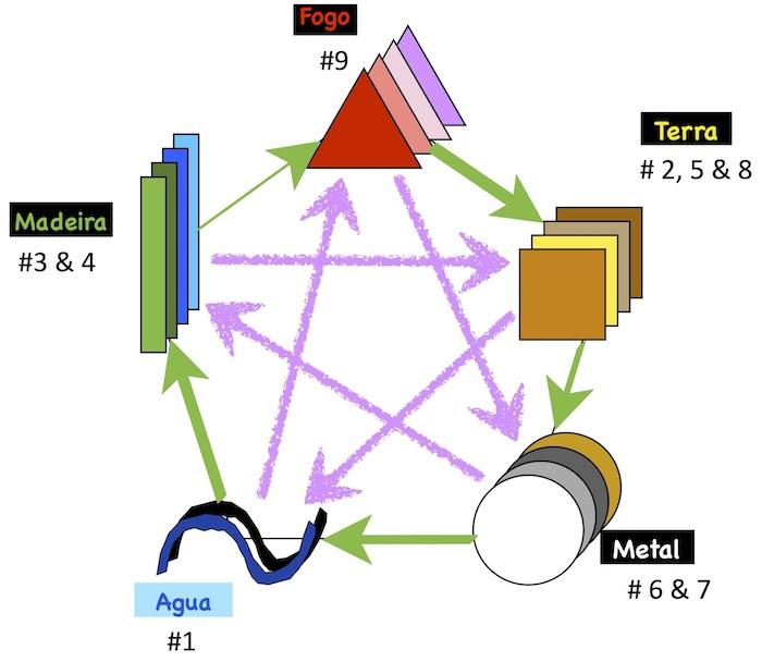 elementos do Feng Shui