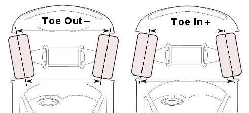 toe alinhamento de carro